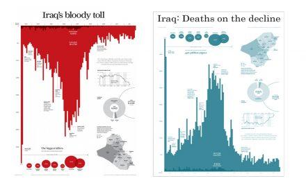 "Meme, Visualisasi Data agar ""Hidup"""