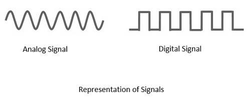 Podcast  Digital Communication – Analog to Digital