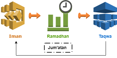 Ramadhan Amplifier Ketaqwaan